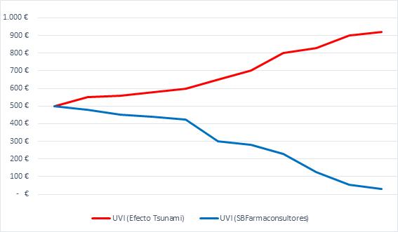 Efecto Tsunami VS Gestión UVI